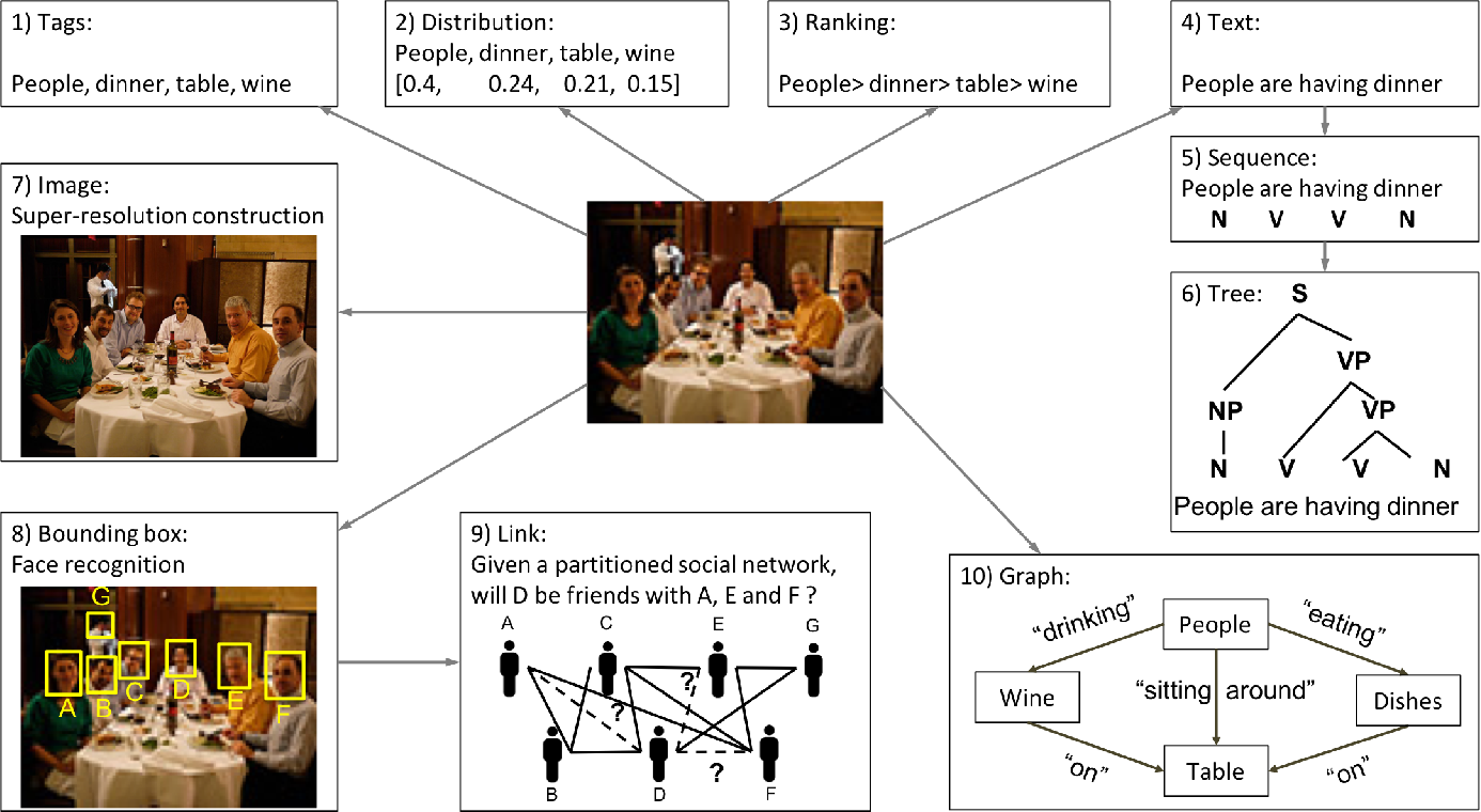 Figure 3 for A Survey on Multi-output Learning