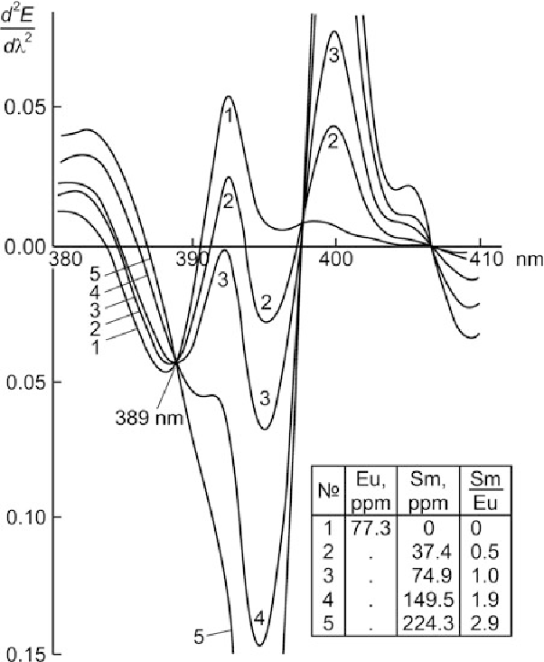 Figure 2 23 From Derivative Spectrophotometry And Electron Spin