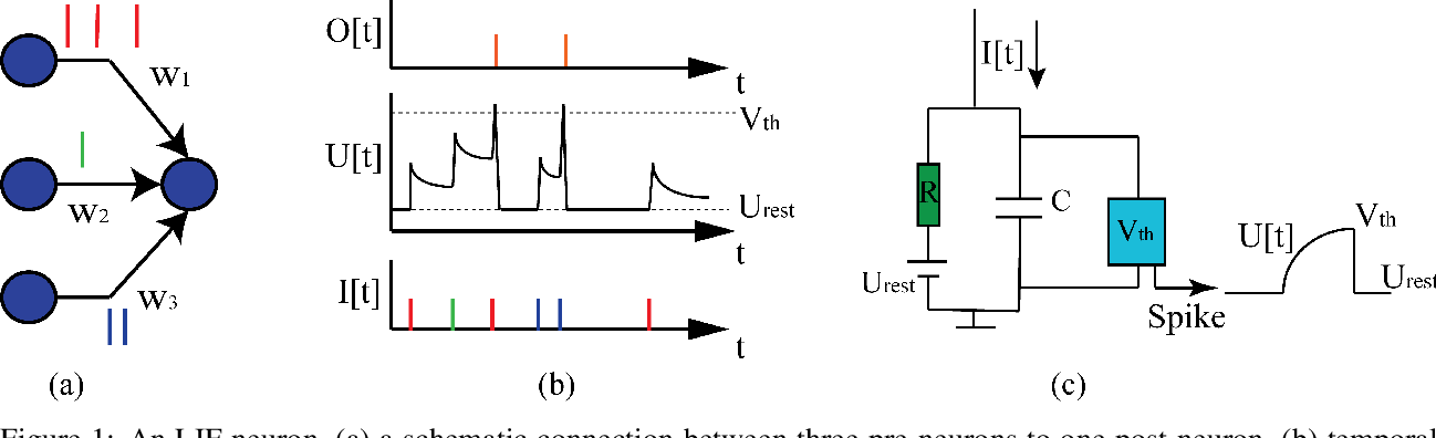 Figure 1 for Towards Understanding the Effect of Leak in Spiking Neural Networks