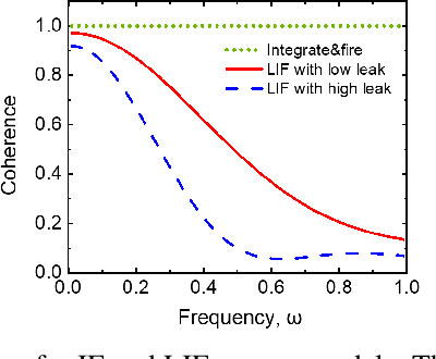 Figure 3 for Towards Understanding the Effect of Leak in Spiking Neural Networks