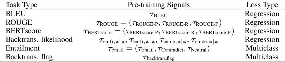 Figure 1 for BLEURT: Learning Robust Metrics for Text Generation