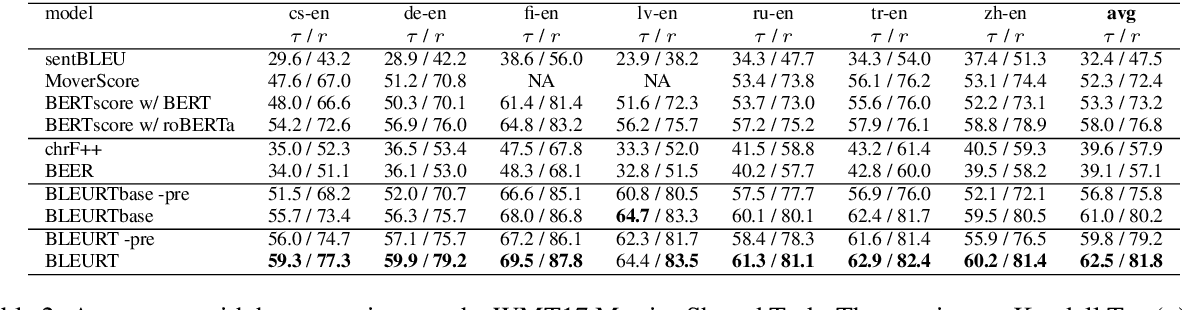 Figure 3 for BLEURT: Learning Robust Metrics for Text Generation