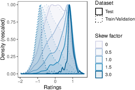 Figure 2 for BLEURT: Learning Robust Metrics for Text Generation