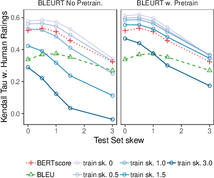 Figure 4 for BLEURT: Learning Robust Metrics for Text Generation
