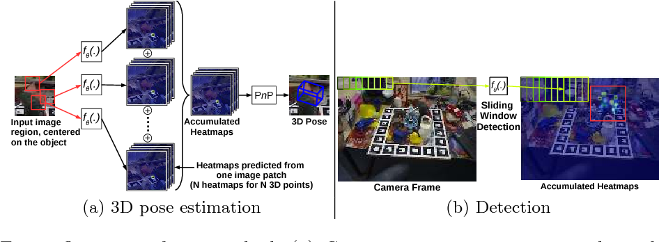 Figure 1 for Making Deep Heatmaps Robust to Partial Occlusions for 3D Object Pose Estimation