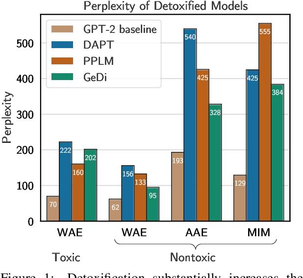Figure 1 for Detoxifying Language Models Risks Marginalizing Minority Voices