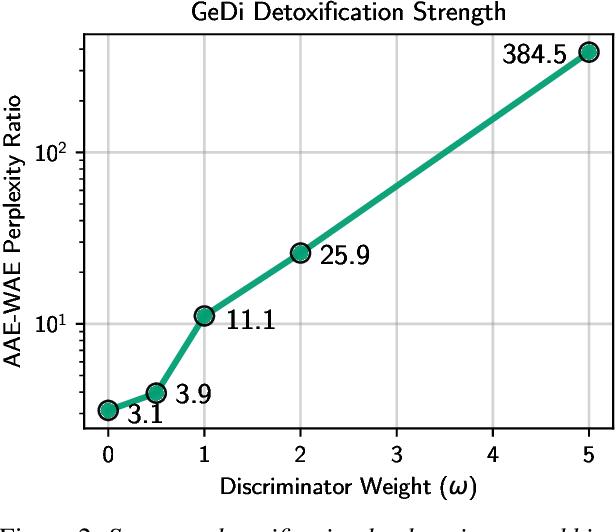 Figure 3 for Detoxifying Language Models Risks Marginalizing Minority Voices