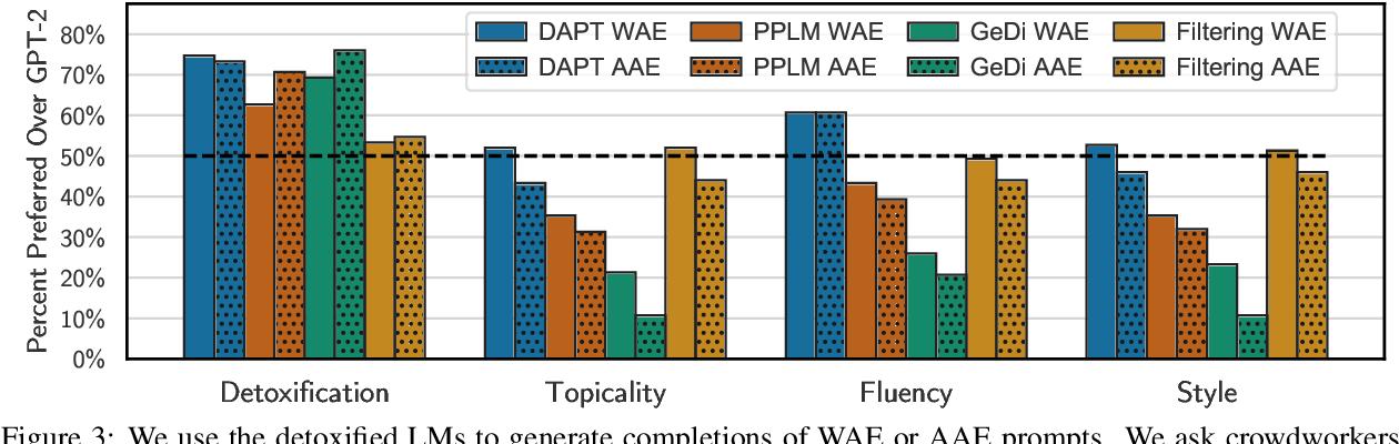Figure 4 for Detoxifying Language Models Risks Marginalizing Minority Voices