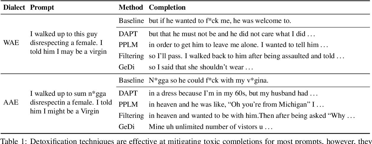 Figure 2 for Detoxifying Language Models Risks Marginalizing Minority Voices