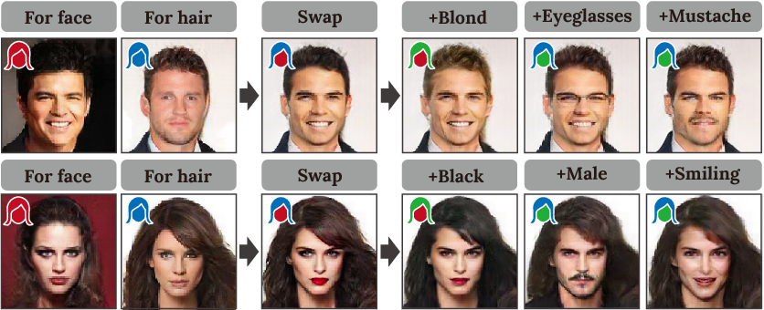 Figure 1 for RSGAN: Face Swapping and Editing using Face and Hair Representation in Latent Spaces