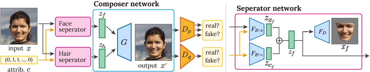 Figure 2 for RSGAN: Face Swapping and Editing using Face and Hair Representation in Latent Spaces