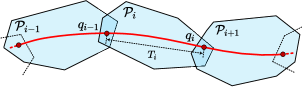 Figure 4 for Generating Large-Scale Trajectories Efficiently using Double Descriptions of Polynomials