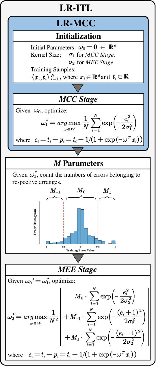 Figure 3 for Robust Logistic Regression against Attribute and Label Outliers via Information Theoretic Learning
