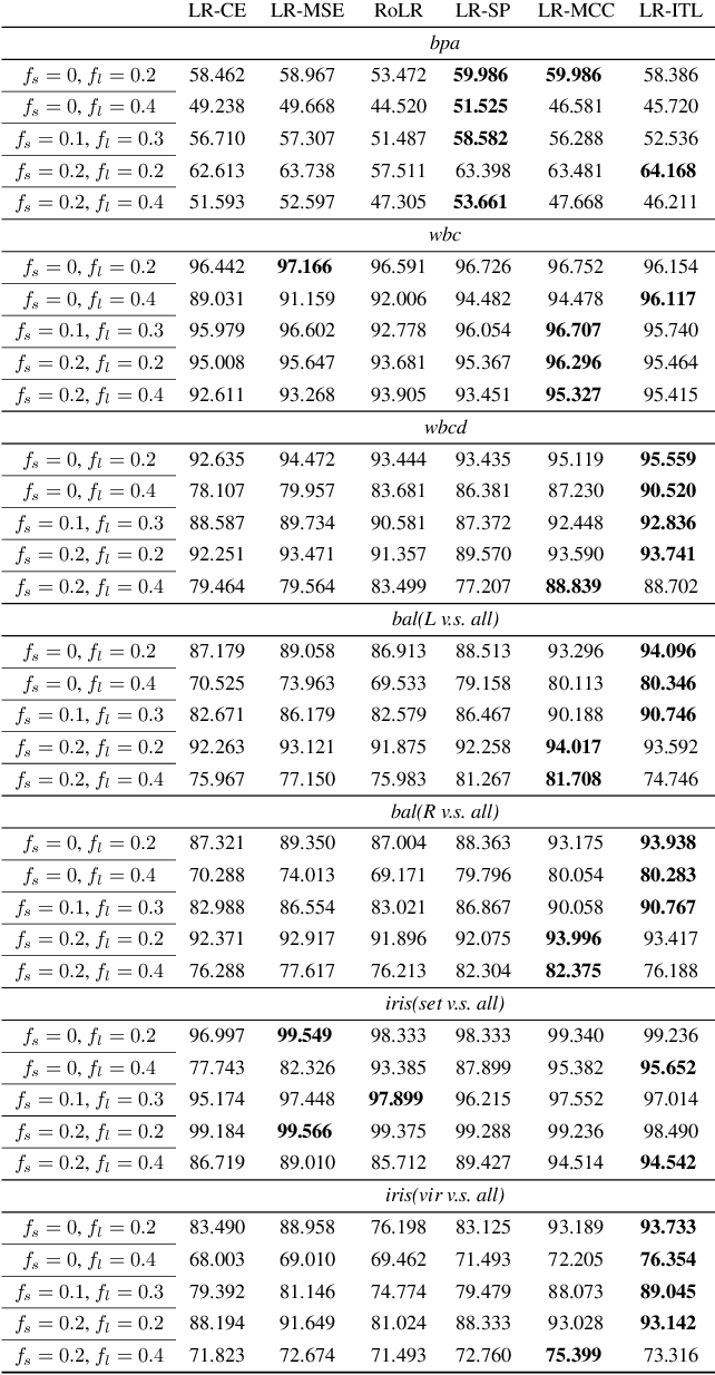 Figure 4 for Robust Logistic Regression against Attribute and Label Outliers via Information Theoretic Learning