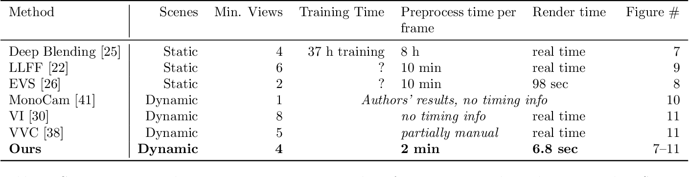 Figure 4 for Dynamic Scene Novel View Synthesis via Deferred Spatio-temporal Consistency