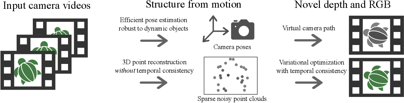 Figure 1 for Dynamic Scene Novel View Synthesis via Deferred Spatio-temporal Consistency