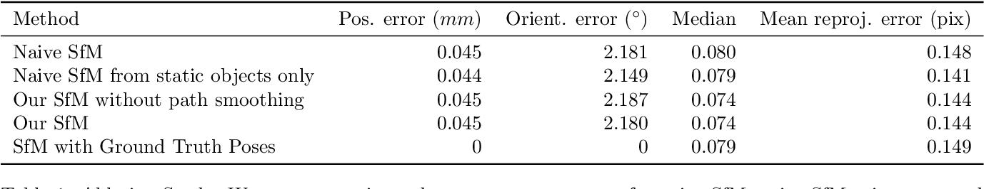 Figure 2 for Dynamic Scene Novel View Synthesis via Deferred Spatio-temporal Consistency