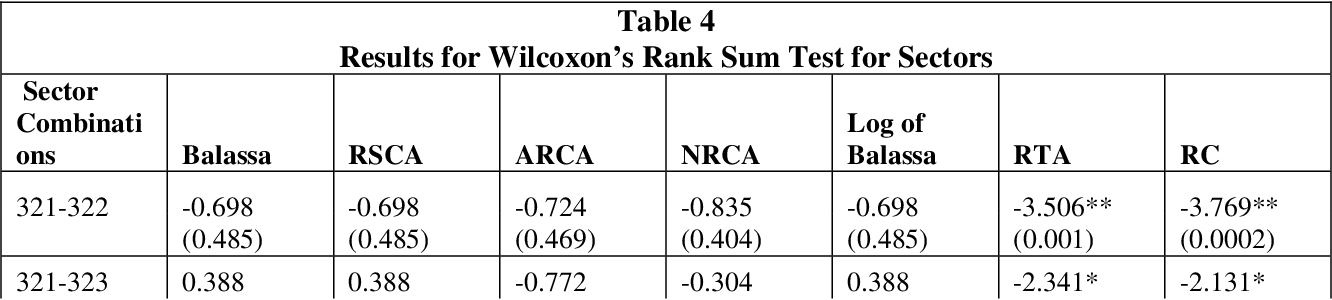 PDF] Analyzing the Empirical Distributions of RCA Indices