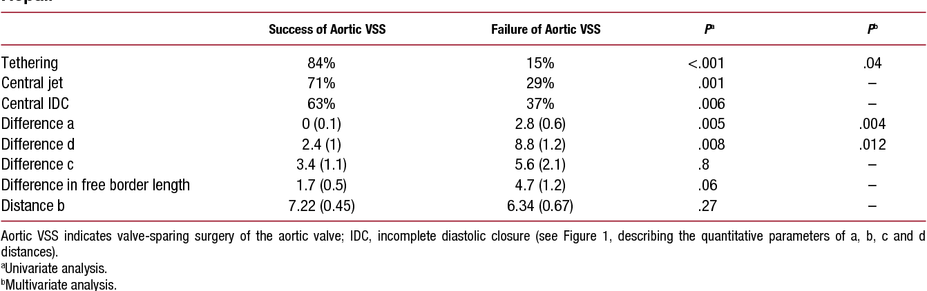 Table 2 from Functional anatomy of aortic regurgitation. Role of ...
