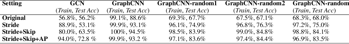 Figure 2 for An Anatomy of Graph Neural Networks Going Deep via the Lens of Mutual Information: Exponential Decay vs. Full Preservation