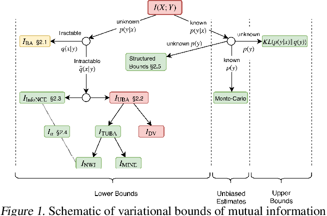 Figure 1 for On Variational Bounds of Mutual Information