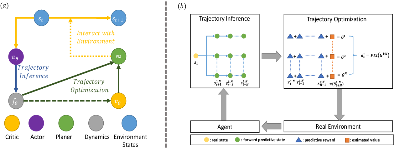 Figure 1 for Critic PI2: Master Continuous Planning via Policy Improvement with Path Integrals and Deep Actor-Critic Reinforcement Learning