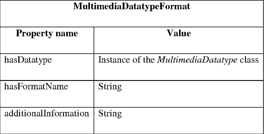 PDF] SEMANTIC DESCRIPTION OF MULTIMEDIA CONTENT ADAPTATION WEB