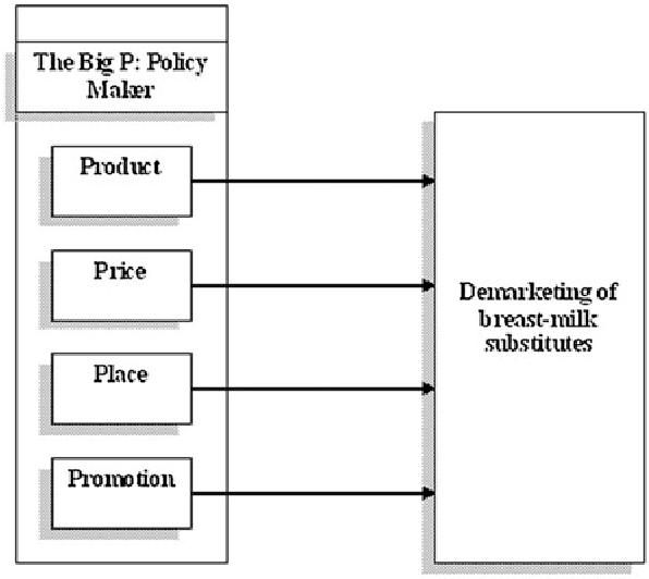 factors affecting promotion