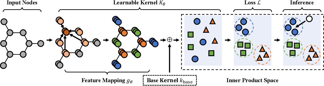 Figure 1 for Rethinking Kernel Methods for Node Representation Learning on Graphs