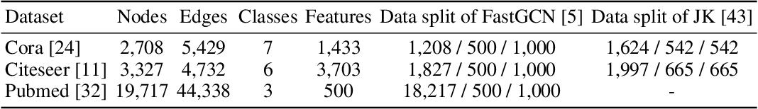 Figure 2 for Rethinking Kernel Methods for Node Representation Learning on Graphs
