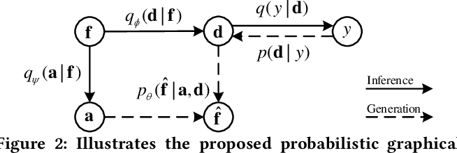 Figure 3 for Dual Gaussian-based Variational Subspace Disentanglement for Visible-Infrared Person Re-Identification