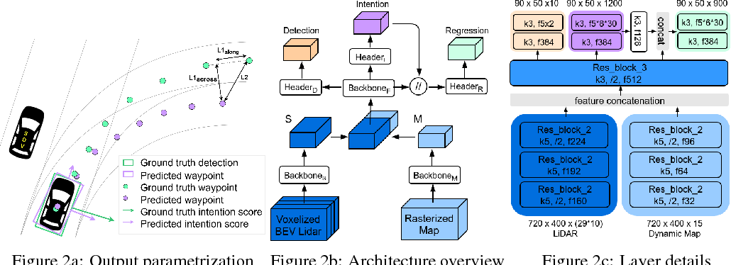 Figure 3 for IntentNet: Learning to Predict Intention from Raw Sensor Data