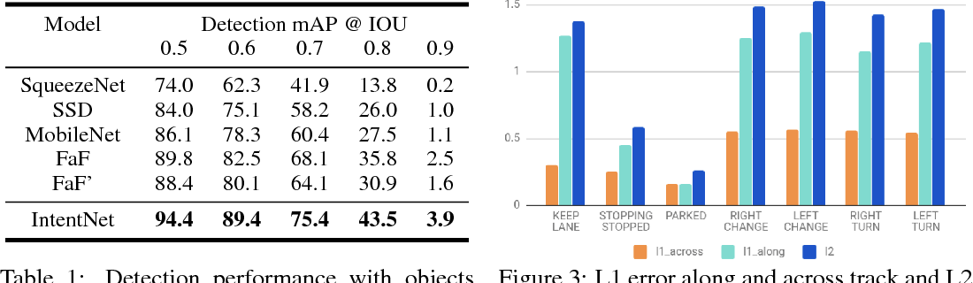 Figure 2 for IntentNet: Learning to Predict Intention from Raw Sensor Data