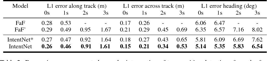 Figure 4 for IntentNet: Learning to Predict Intention from Raw Sensor Data