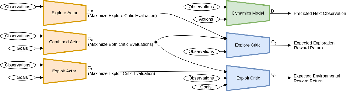 Figure 3 for Curiosity-Driven Multi-Criteria Hindsight Experience Replay