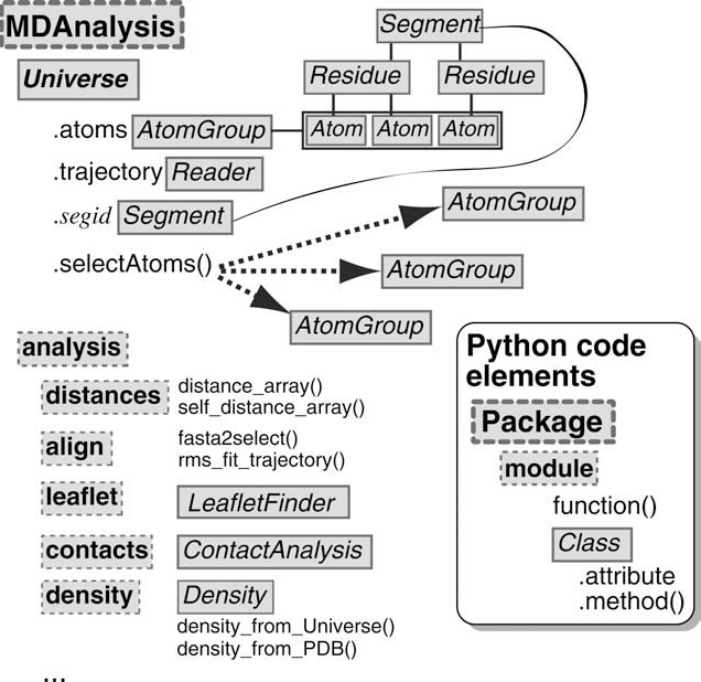 Figure 1 from MDAnalysis: A toolkit for the analysis of molecular