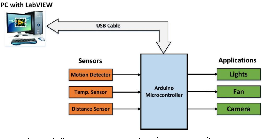 Figure 1 from Design and Implementation of a Real-Time Smart Home