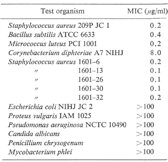 Table 6. Antibacterial spectrum of FR-900109.