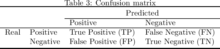 Figure 3 for Dynamic Ensemble Learning for Credit Scoring: A Comparative Study
