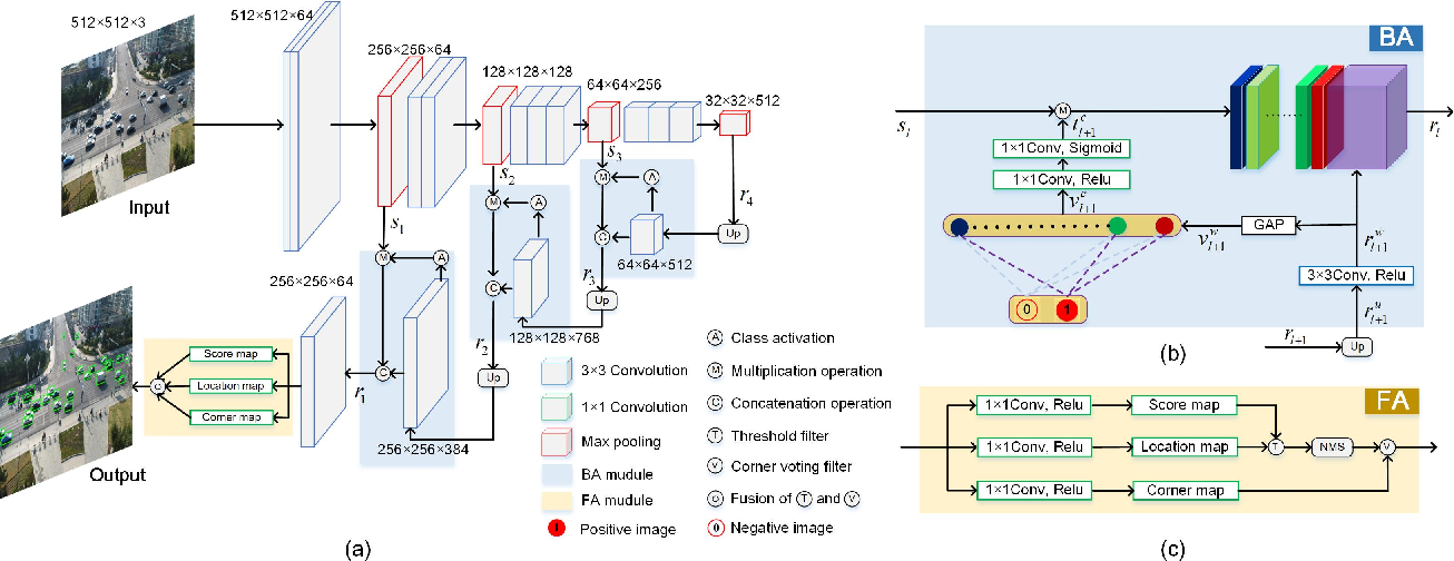 Figure 1 for Guided Attention Network for Object Detection and Counting on Drones