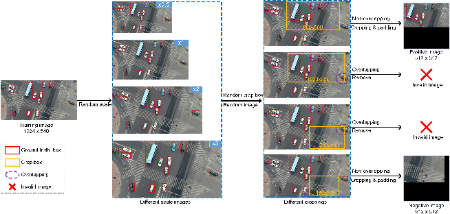 Figure 3 for Guided Attention Network for Object Detection and Counting on Drones