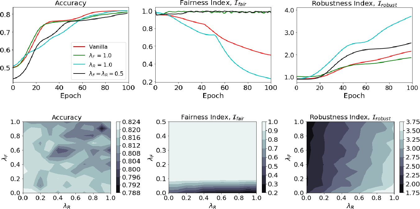 Figure 3 for FaiR-N: Fair and Robust Neural Networks for Structured Data
