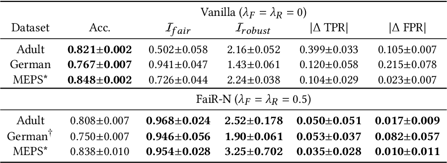Figure 4 for FaiR-N: Fair and Robust Neural Networks for Structured Data