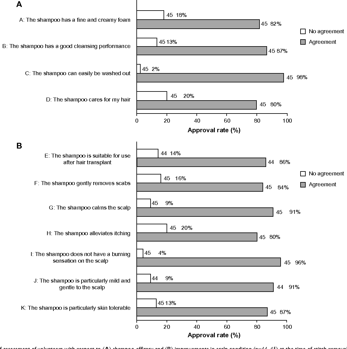 Figure 3 self-assessment of volunteers with respect to (A) shampoo efficacy and (B) improvements in scalp condition (n=44–45) at the time of stitch removal. Notes: Shown is the approval rate (%) for each statement. All statements were confirmed with statistical evidence.