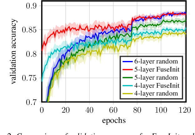 Figure 2 for MSE-Optimal Neural Network Initialization via Layer Fusion