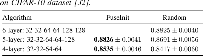 Figure 3 for MSE-Optimal Neural Network Initialization via Layer Fusion