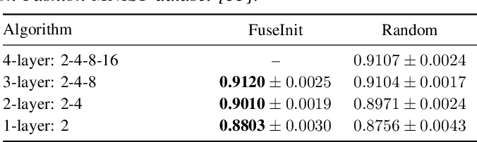 Figure 4 for MSE-Optimal Neural Network Initialization via Layer Fusion