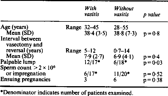 Table 2 from Vasitis nodosa and associated clinical findings