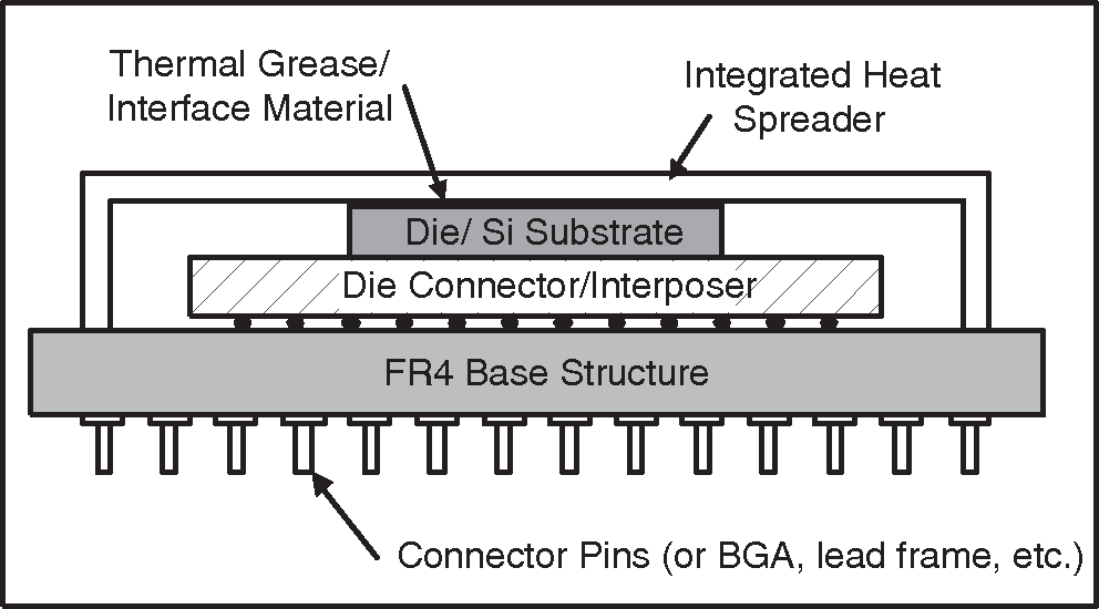 Figure 1: Typical cross-section of a high power microprocessor device.