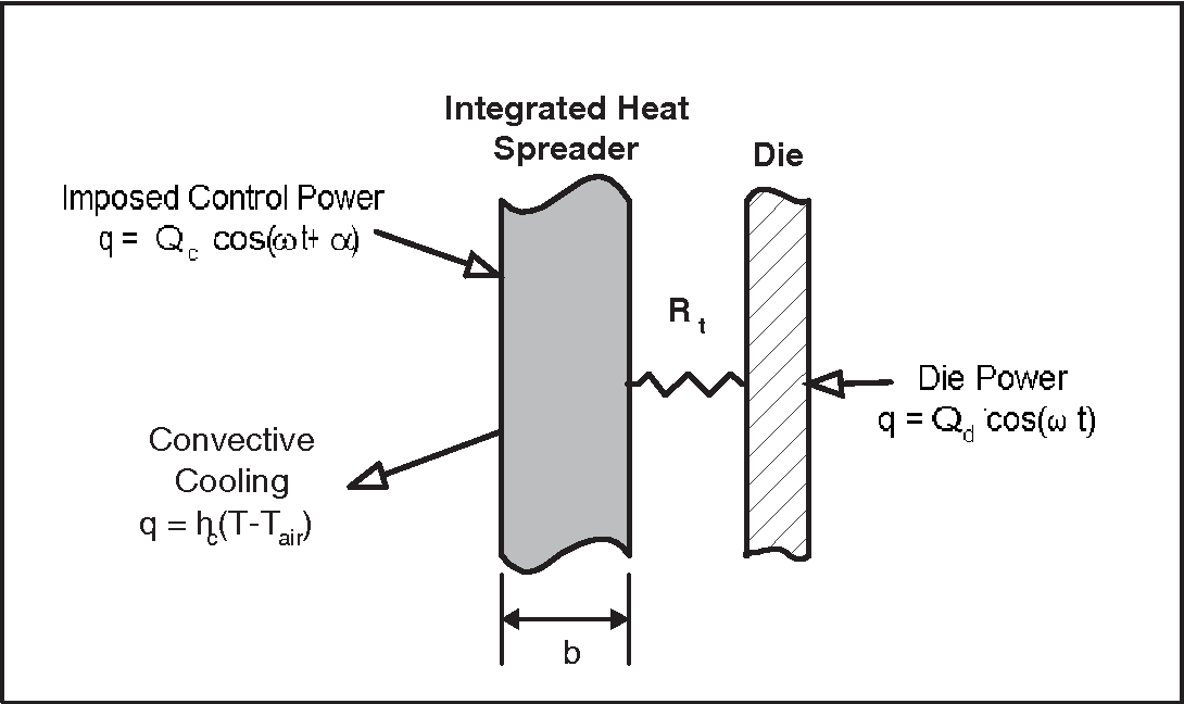 Figure 2: Schematic diagram of simplified device for transient analysis. Qc is the magnitude of the control input and α is the phase shift of the control input. Qd is the magnitude of the die power profile.